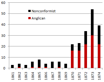 Burials by year 1861-1874.png