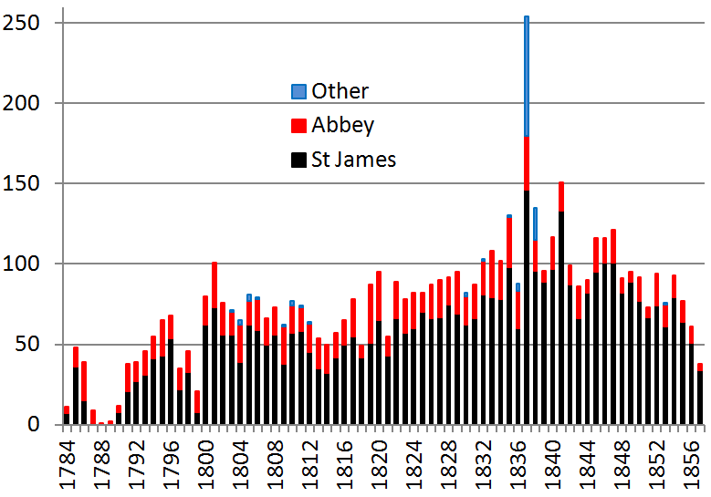 Figure 5.5 Number of Burials per year.png