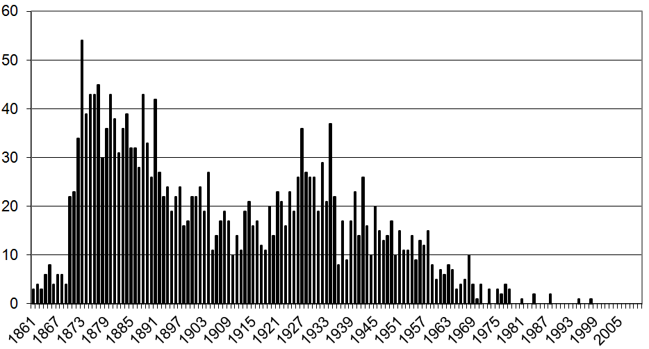 Number of Burials per year 2 bbb.png