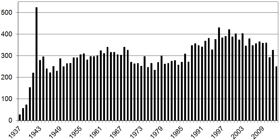 Number of Burials per year Haycombe.png