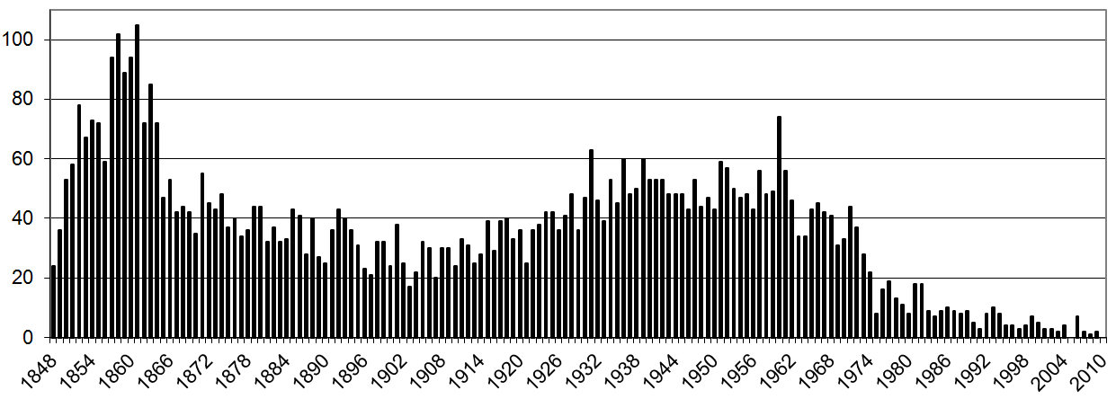 Number of Burials per year Lansdown.png
