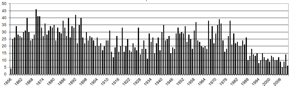Number of Burials per year St John.png