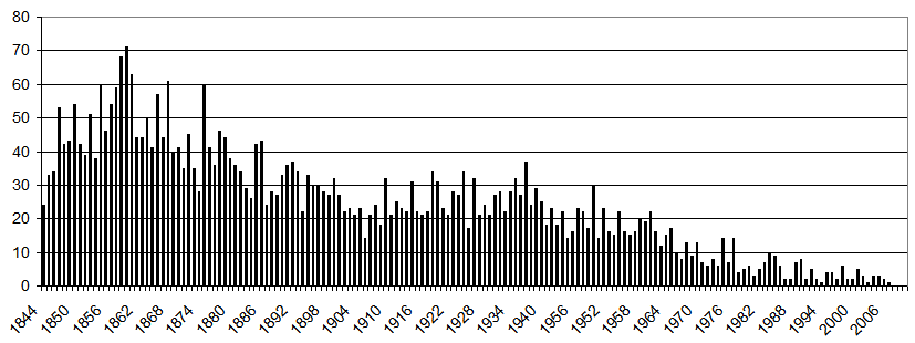 Number of burials by year.png