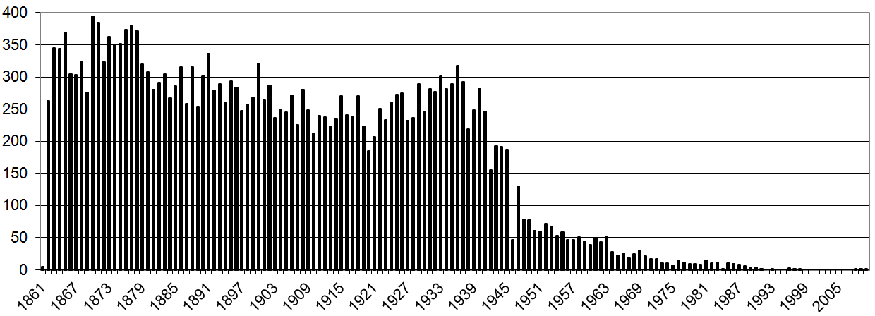 Number of burials per year Lyncombe.png