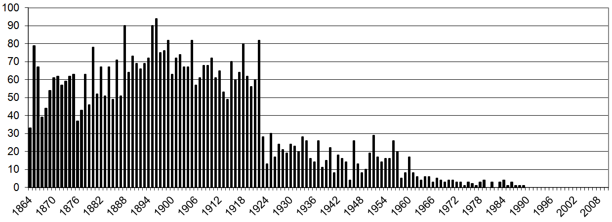 Number of burials per year St Saviours.png