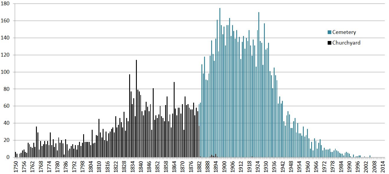 Number of burials per year Twerton st Ms.png