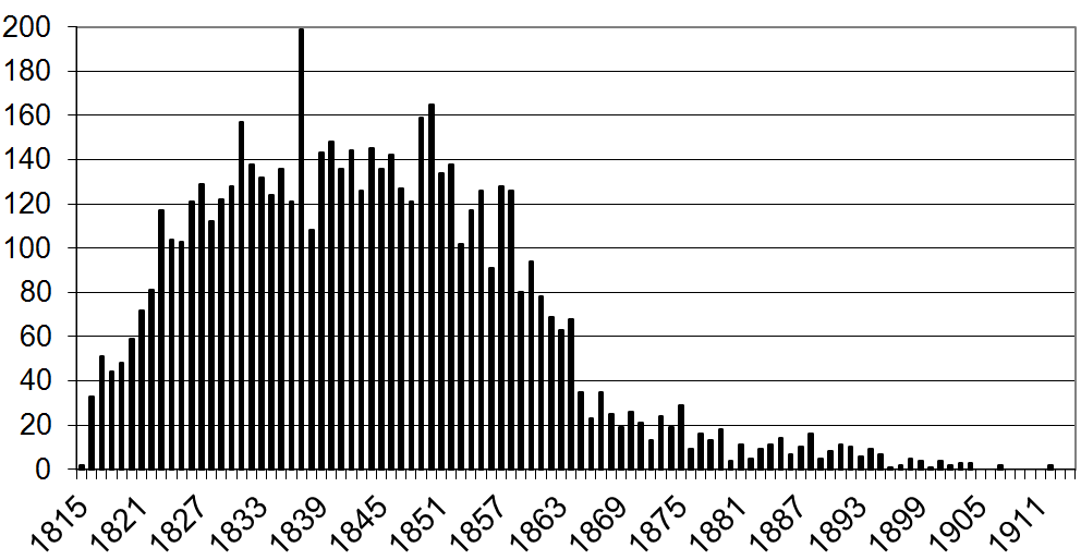 Number of burials per year Walcot.png
