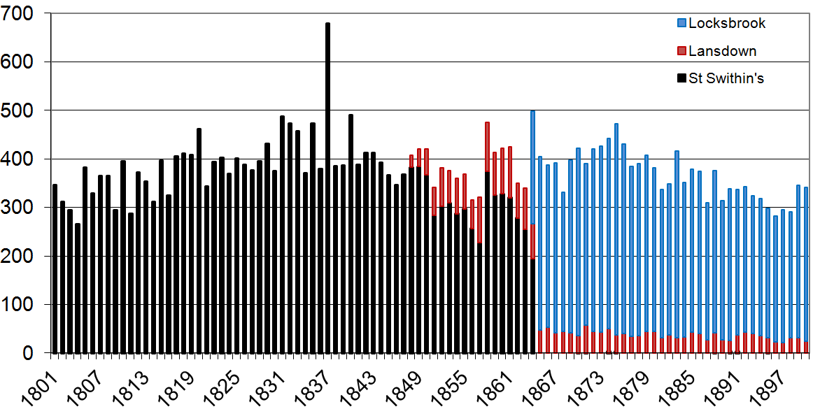 Number of burials per year in the 19th Century.png